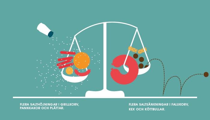 Granskning av Salthalten i livsmedel
